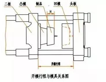 pph管件等塑料注塑机的选型及相关知识